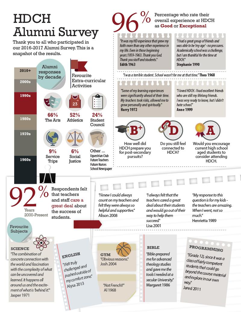 HDCH Alumni Survey 1